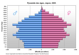 500px-Pyramide_Japon